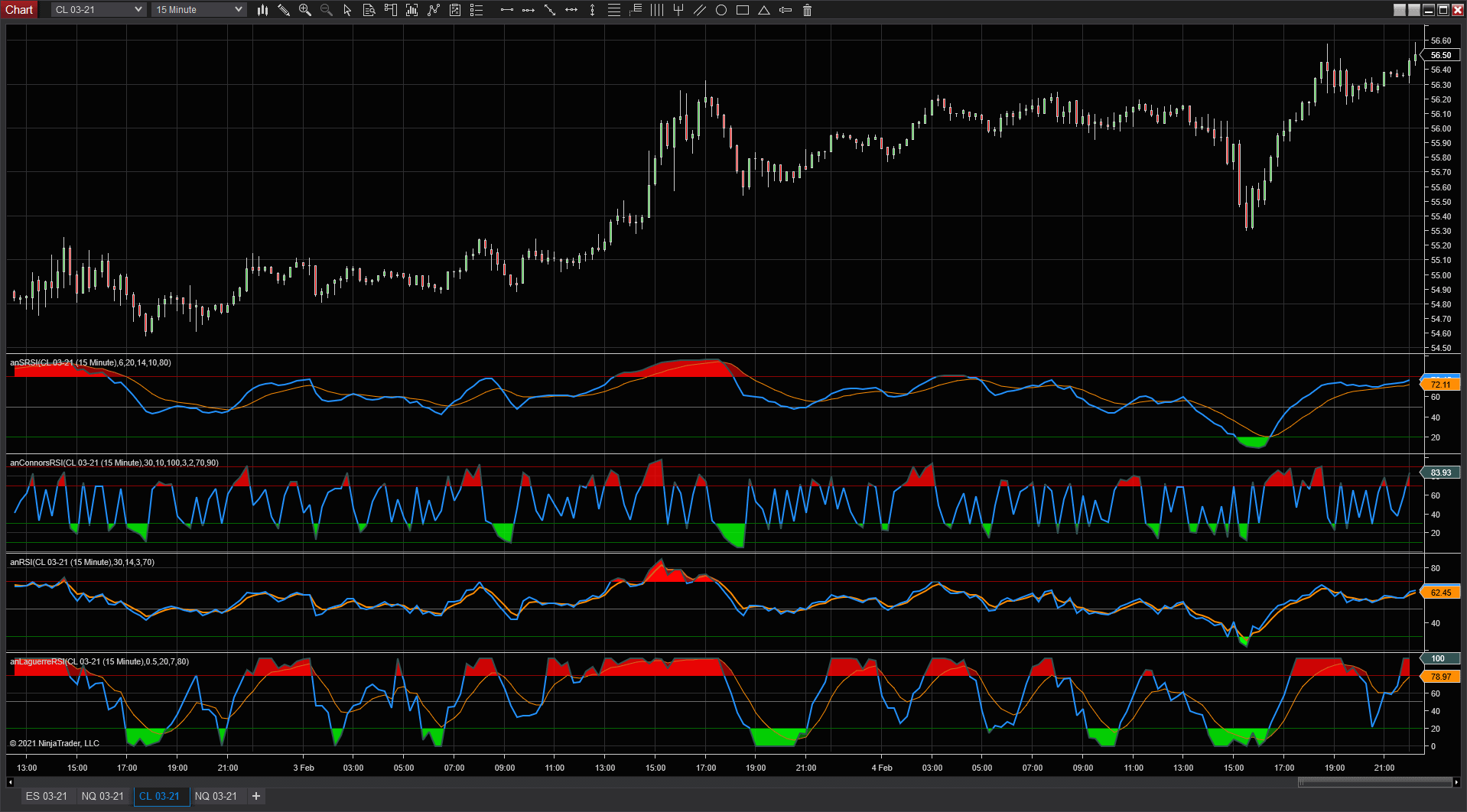 All RSI Indicators to choose from