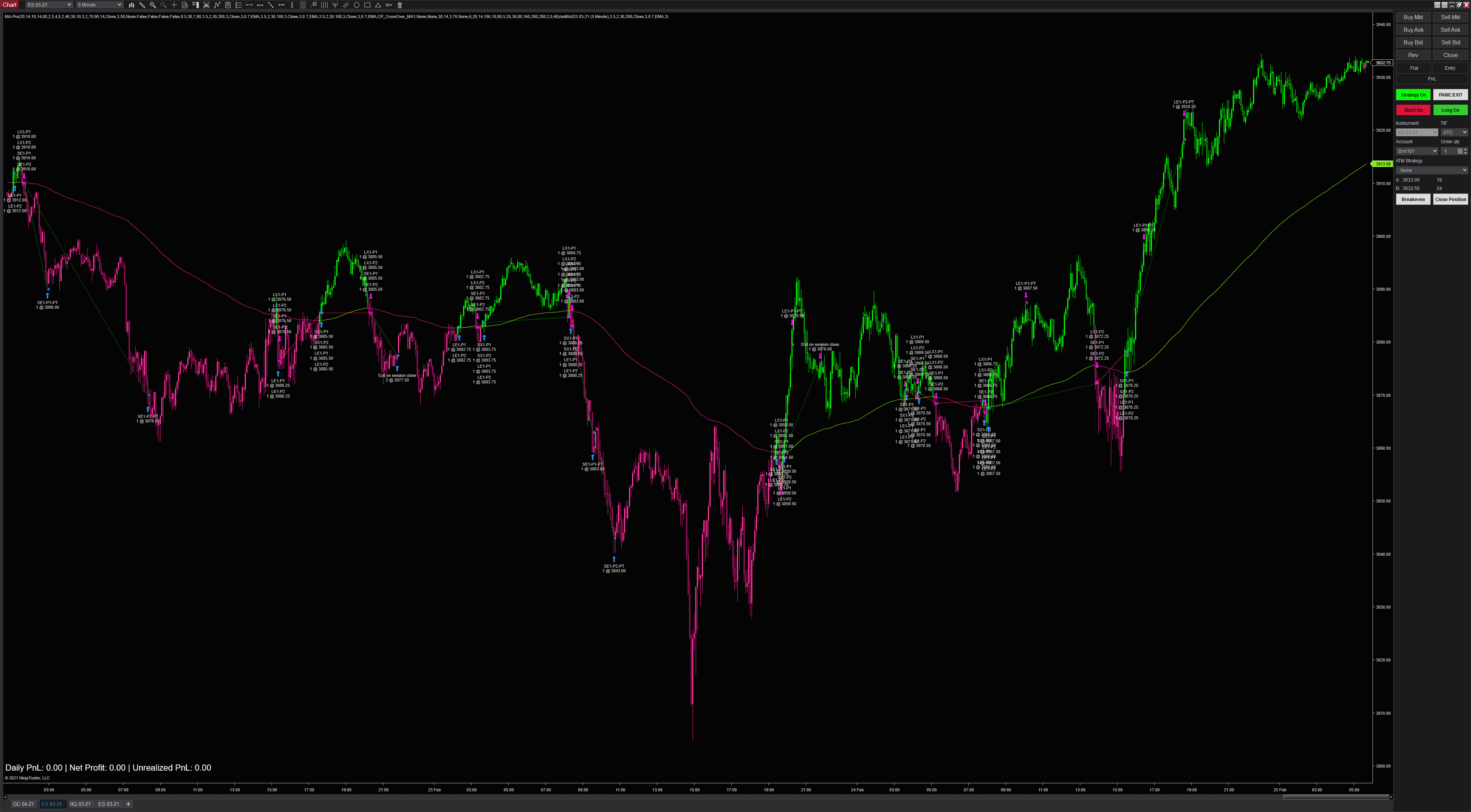 Triple Moving Average Crossover Example